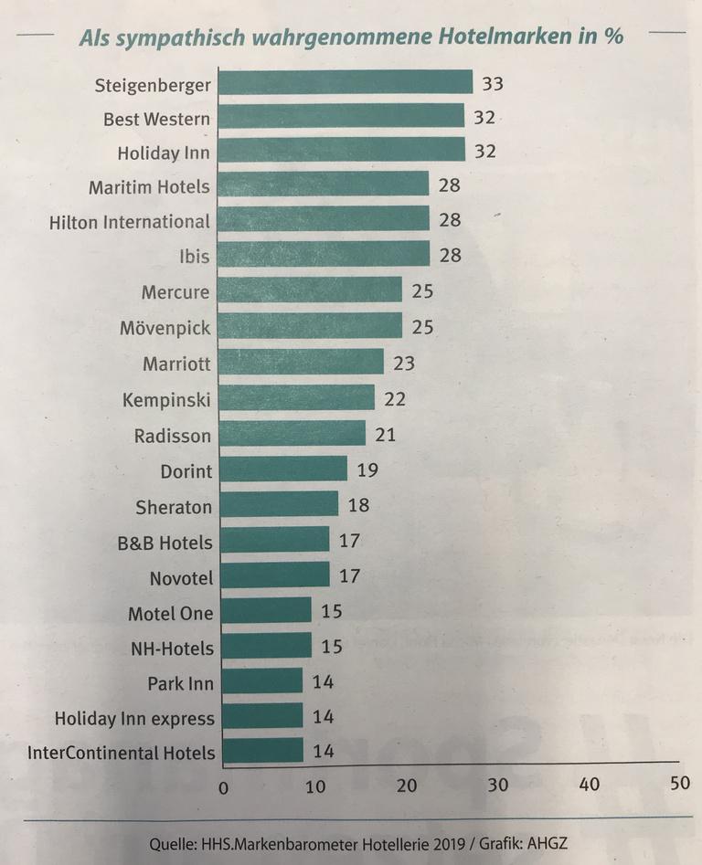 Studie Heilbronn: Ranking sympathische Hotelmarken